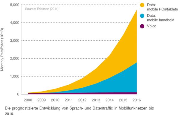 Ericsson erwartet rasanten Anstieg des mobilen Datenverkehrs