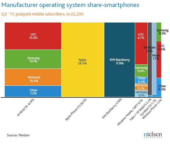 Nielsen Q3/2011 US Smartphone Markt : Android vs iOS