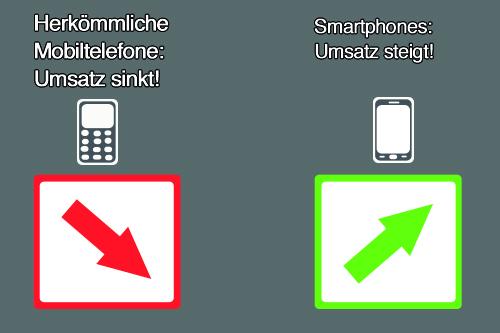 Umfrage: Smartphones überholen bald herkömmliche Mobiltelefone