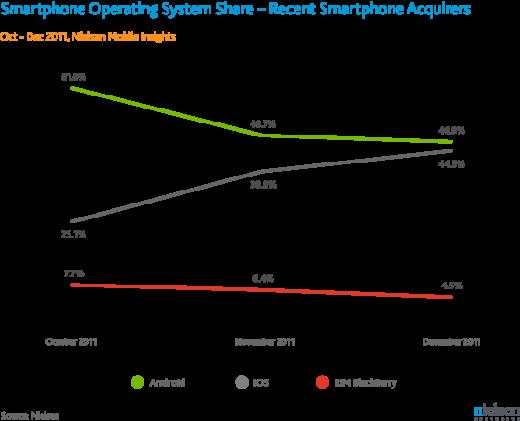 iPhone 4S verkauft sich mehr im Q4/2011, Android liegt noch vorne